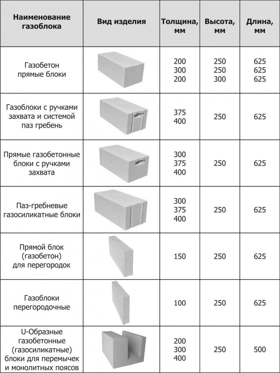 виды газобетонных блоков и невысокая стоимость